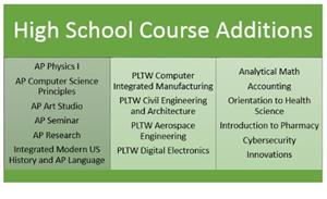Chart of high school course additions