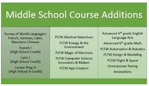 chart of middle school course additions