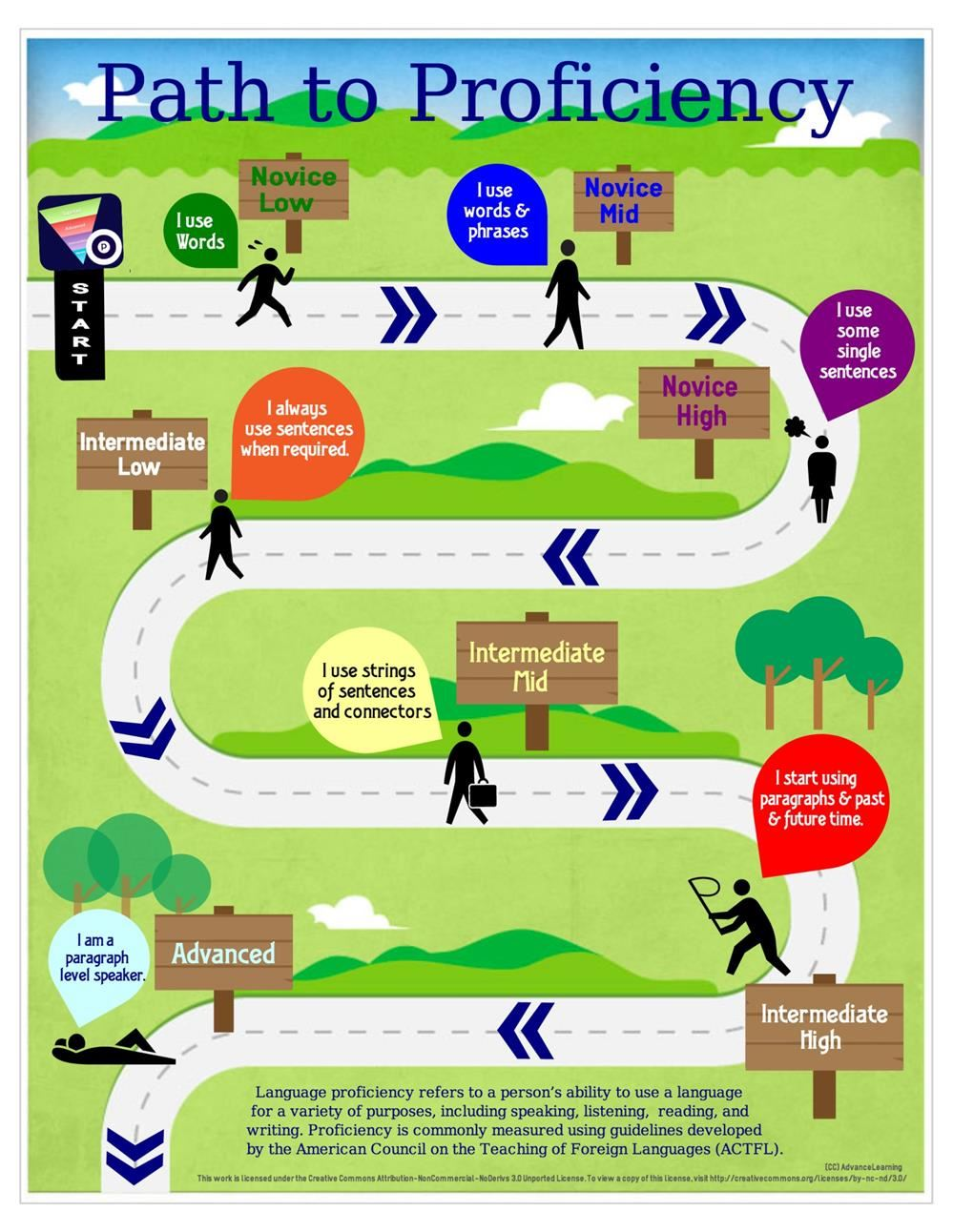 Pathway to proficiency graphic