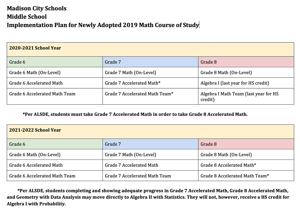 Middle School Math Plan