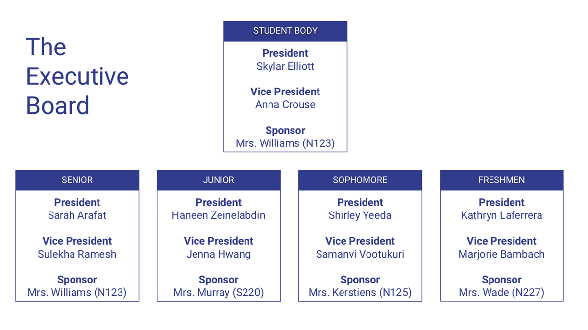 The Executive Board